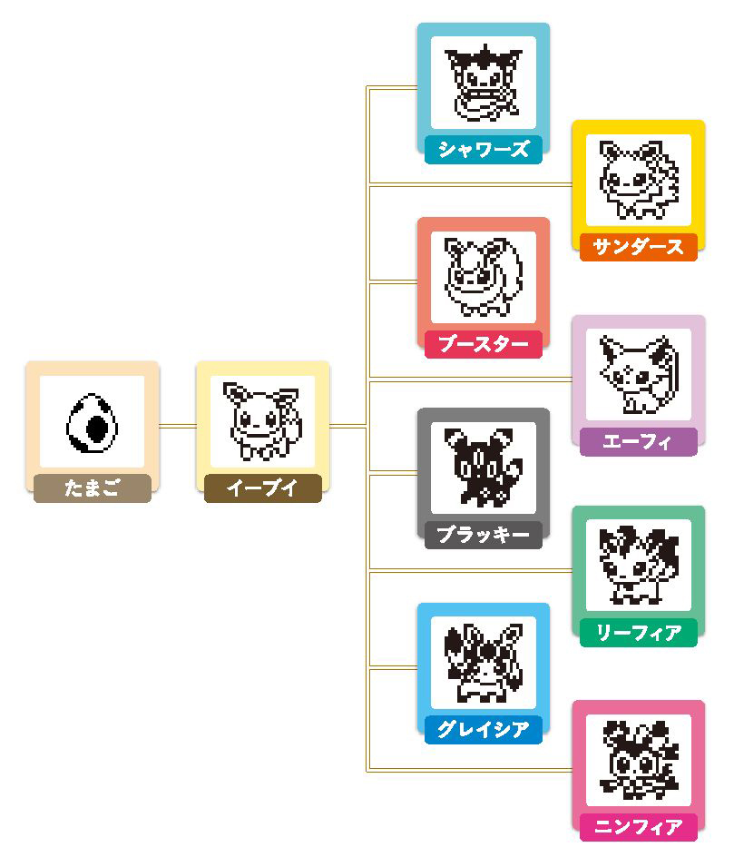 tamagotchi evoli evolution
