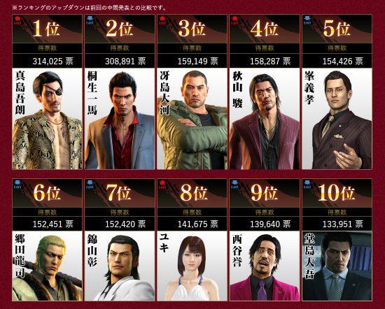 yakuza vote personnage préféré